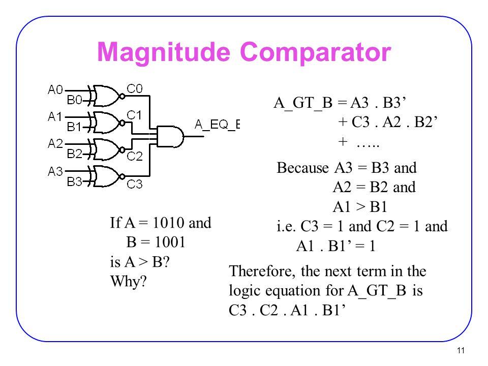 Magnitude Comparator A_GT_B = A3 . B3' + C3 . A2 . B2' + …..