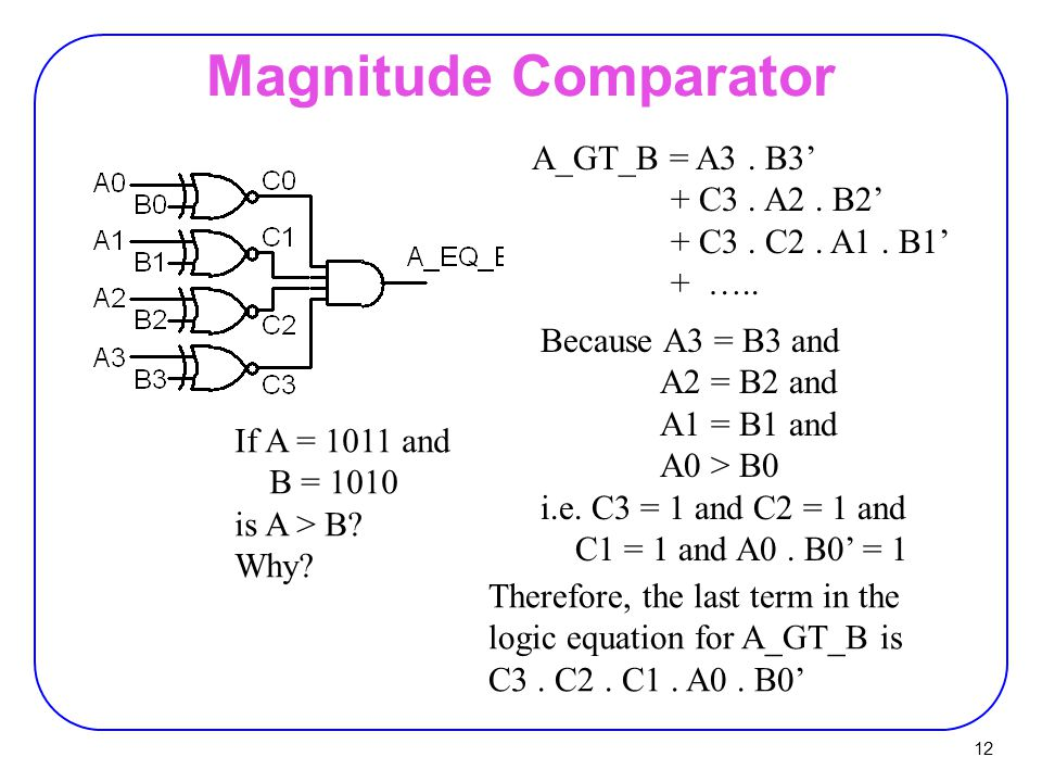 Magnitude Comparator A_GT_B = A3 . B3' + C3 . A2 . B2'