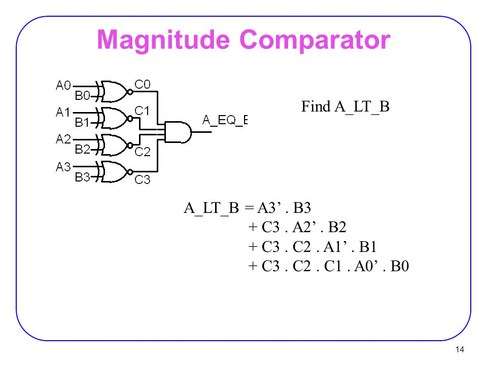 Magnitude Comparator Find A_LT_B A_LT_B = A3' . B3 + C3 . A2' . B2