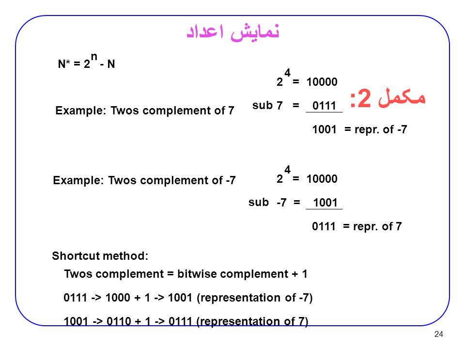 مکمل 2: نمايش اعداد n N* = 2 - N 4 2 = 10000 7 = 0111 sub