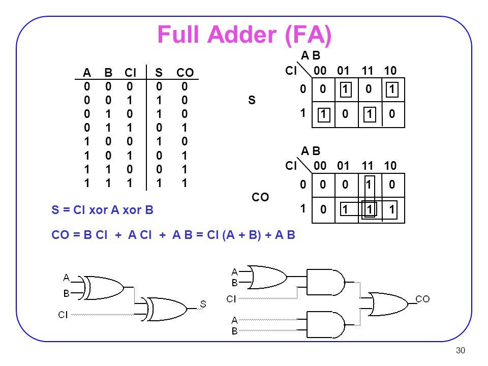 Full Adder (FA) S = CI xor A xor B