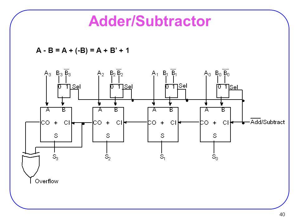 Adder/Subtractor A - B = A + (-B) = A + B' + 1