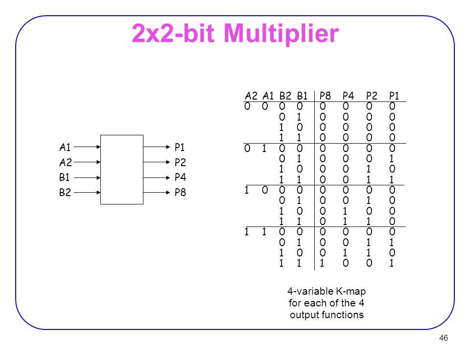 2x2-bit Multiplier A2 A1 B2 B1 P8 P4 P2 P1 0 0 0 0 0 0 0 0 0 1 0 0 0 0