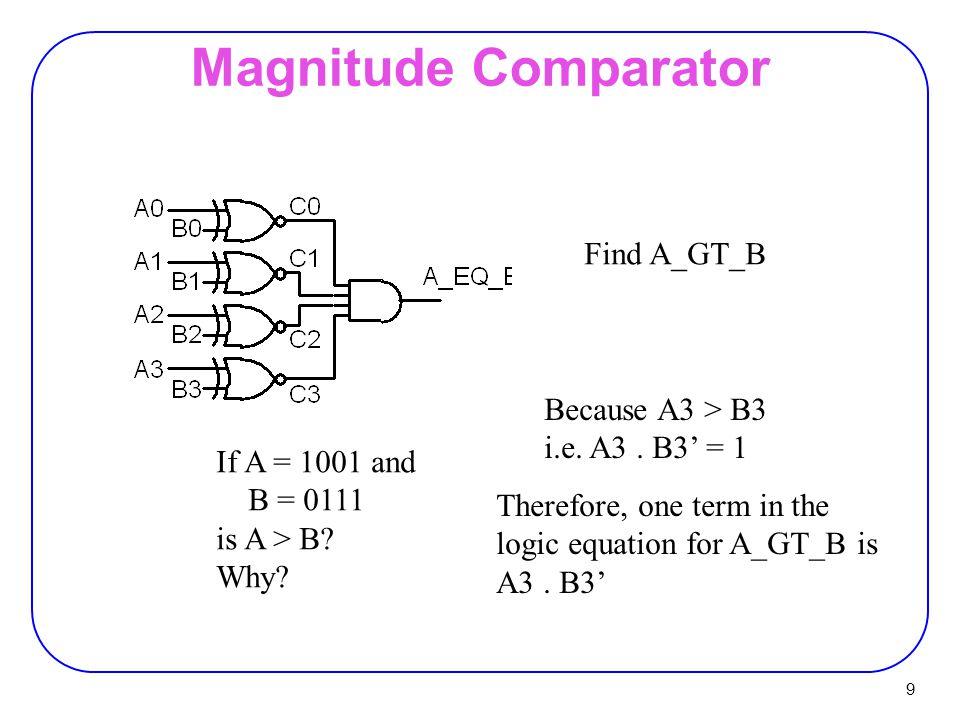 Magnitude Comparator Find A_GT_B Because A3 > B3 i.e. A3 . B3' = 1