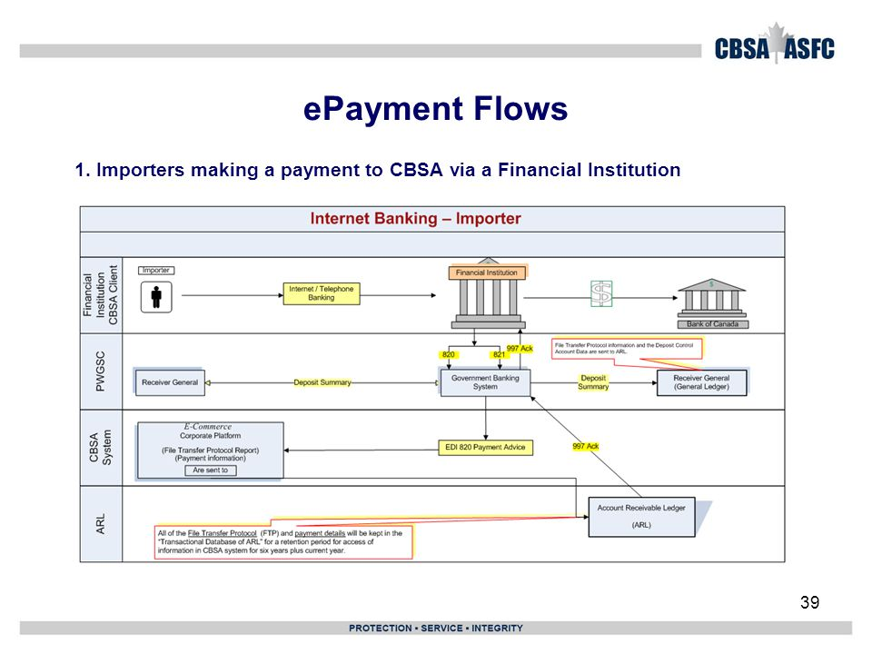 ePayment Flows 1. Importers making a payment to CBSA via a Financial Institution