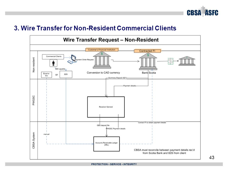 3. Wire Transfer for Non-Resident Commercial Clients