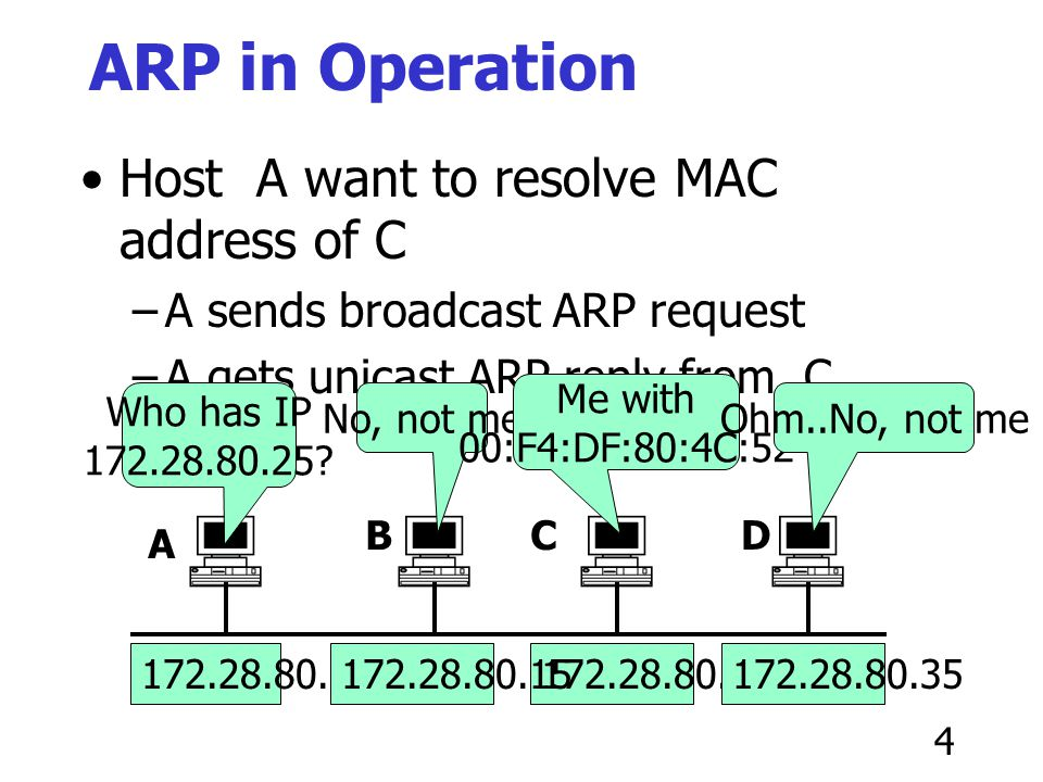 ARP in Operation Host A want to resolve MAC address of C