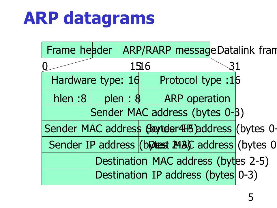 ARP datagrams Datalink frame Frame header ARP/RARP message