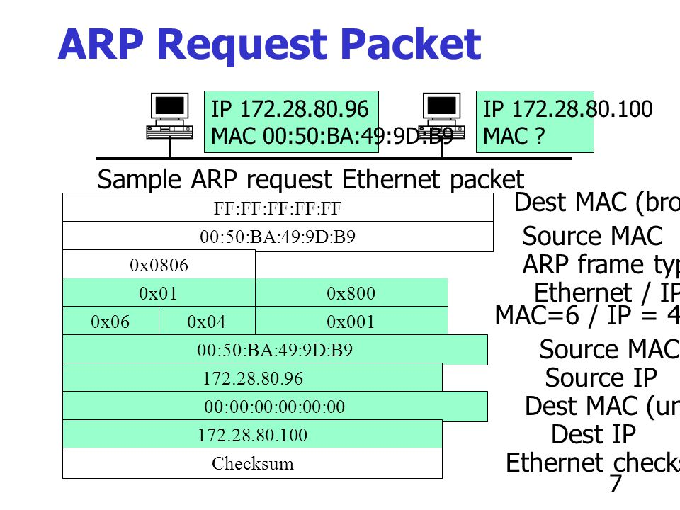 ARP Request Packet Sample ARP request Ethernet packet