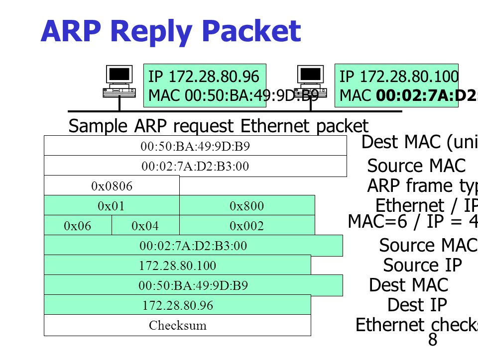 ARP Reply Packet Sample ARP request Ethernet packet Dest MAC (unicast)