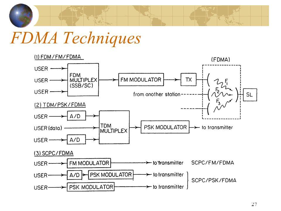 FDMA Techniques