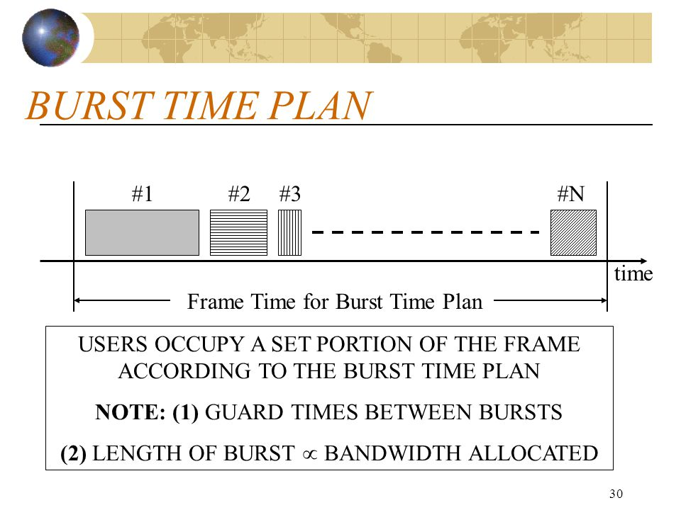 BURST TIME PLAN #1 #2 #3 #N time Frame Time for Burst Time Plan