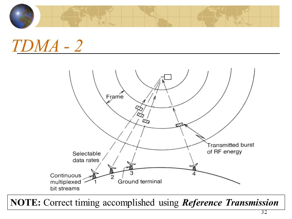 TDMA - 2 NOTE: Correct timing accomplished using Reference Transmission