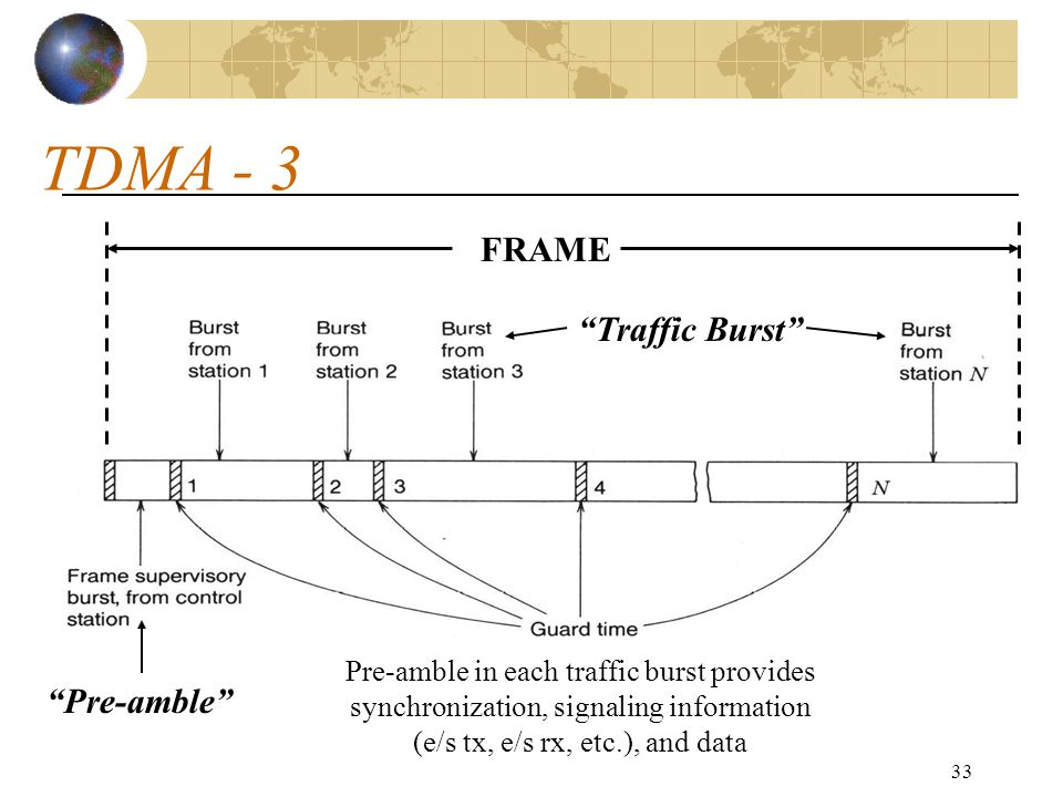 TDMA - 3 FRAME Traffic Burst Pre-amble