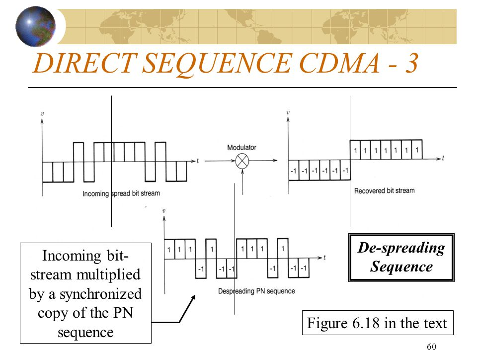 De-spreading Sequence