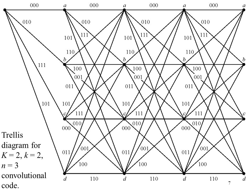 Trellis diagram for K = 2, k = 2, n = 3 convolutional code.