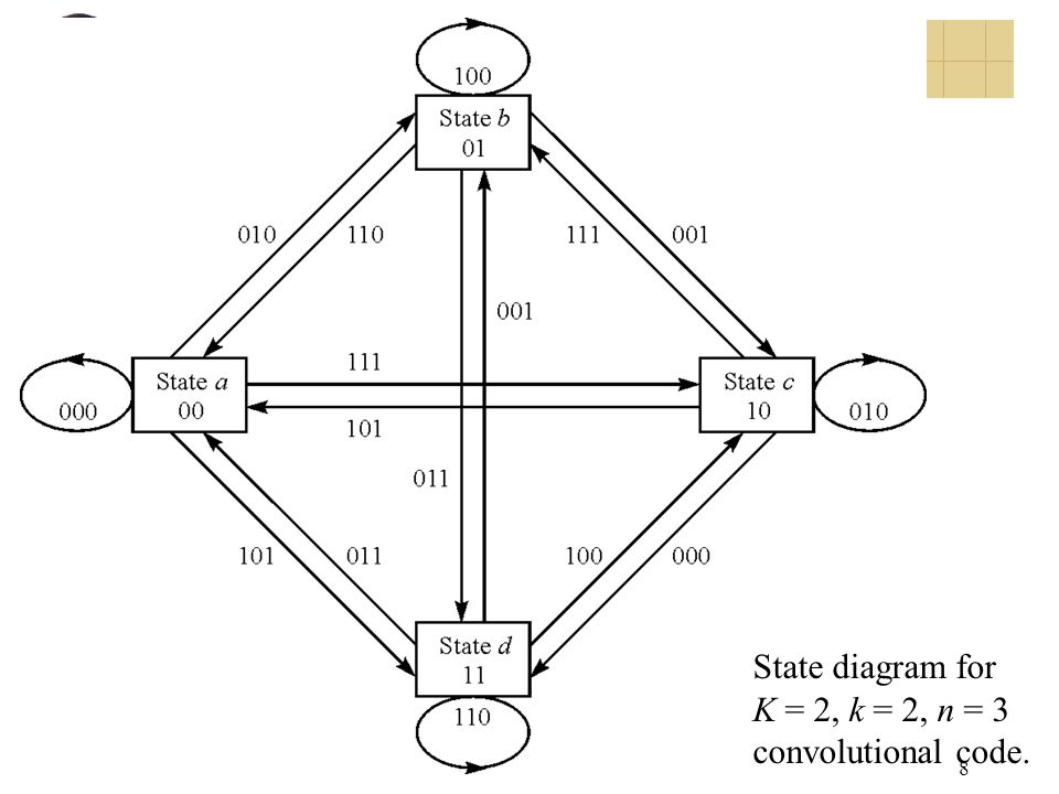 State diagram for K = 2, k = 2, n = 3 convolutional code.