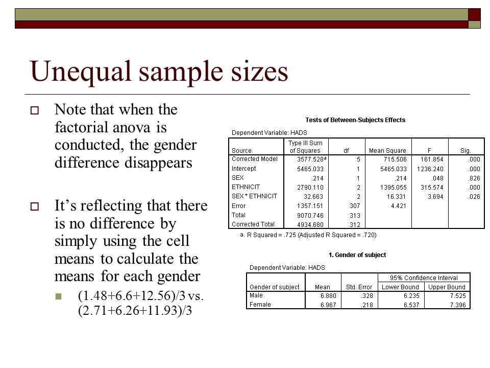 Unequal sample sizes Note that when the factorial anova is conducted, the gender difference disappears.