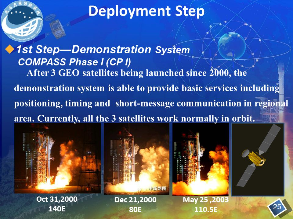Deployment Step 1st Step—Demonstration System COMPASS Phase I (CP I)