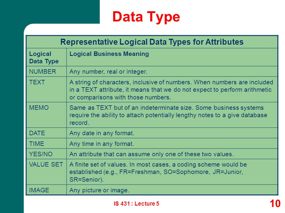 Representative Logical Data Types for Attributes
