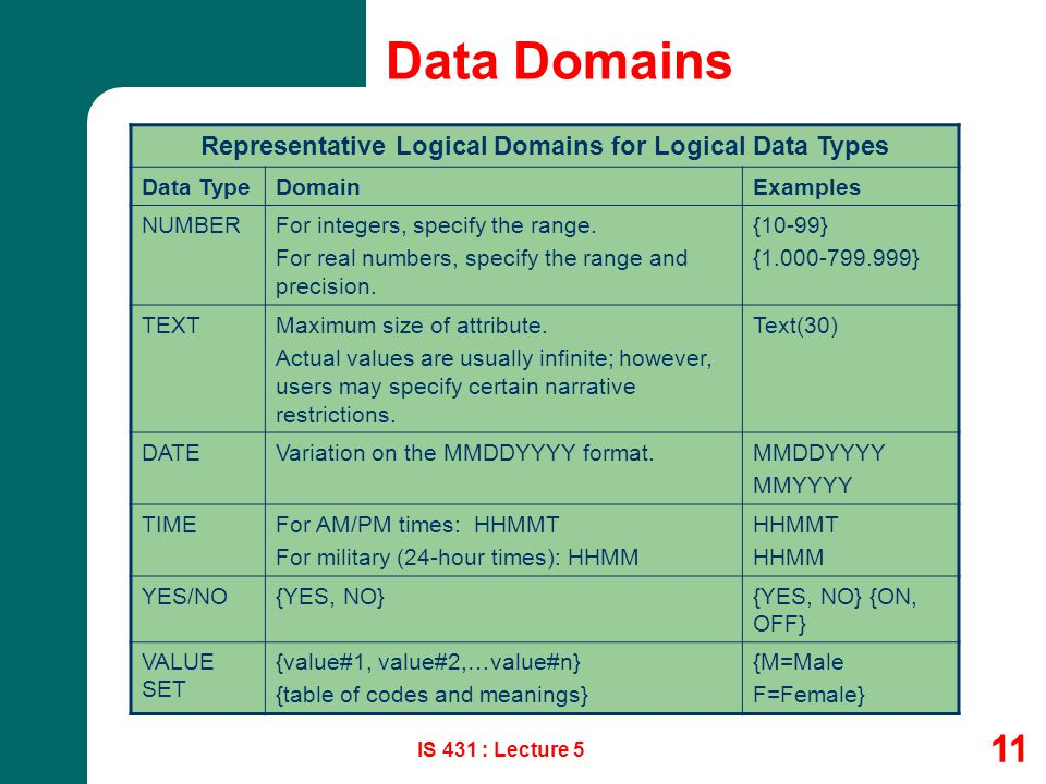Representative Logical Domains for Logical Data Types