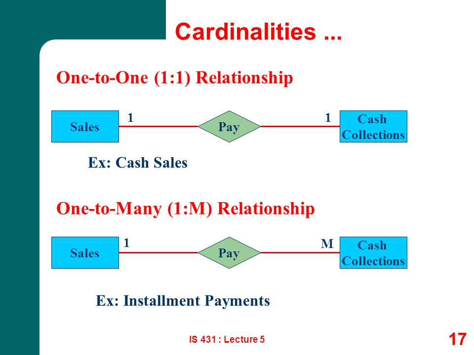 Cardinalities ... One-to-One (1:1) Relationship