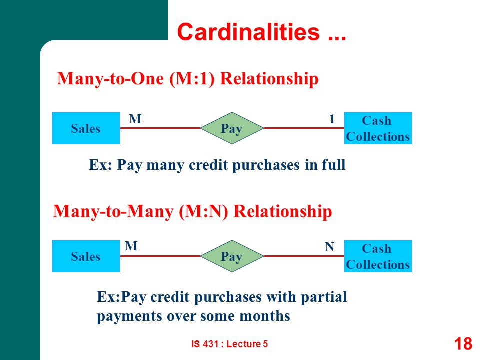 Cardinalities ... Many-to-One (M:1) Relationship