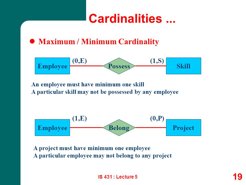 Cardinalities ... Maximum / Minimum Cardinality (0,E) (1,S) Employee