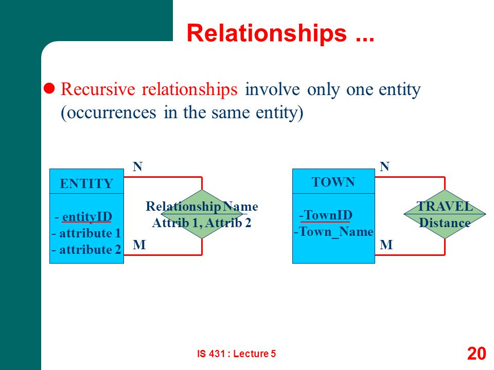 Relationships ... Recursive relationships involve only one entity (occurrences in the same entity) N.
