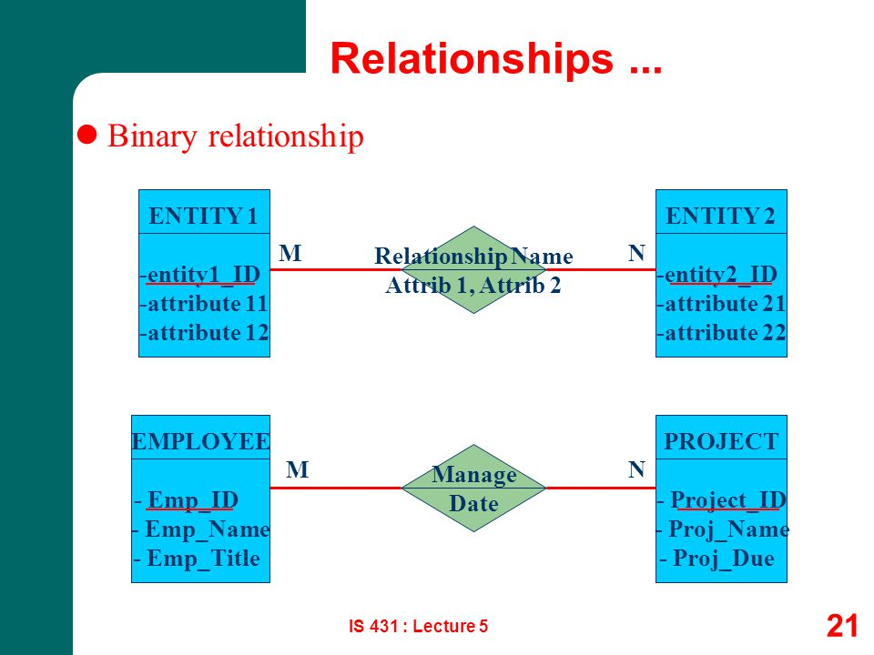 Relationships ... Binary relationship ENTITY 1 -entity1_ID