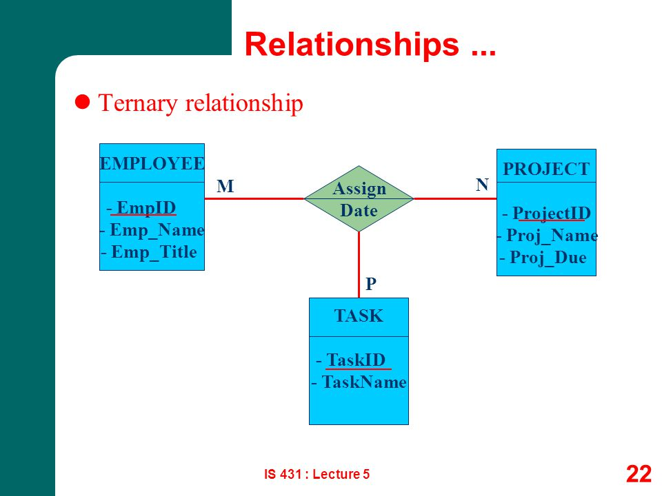 Relationships ... Ternary relationship EMPLOYEE PROJECT - EmpID M