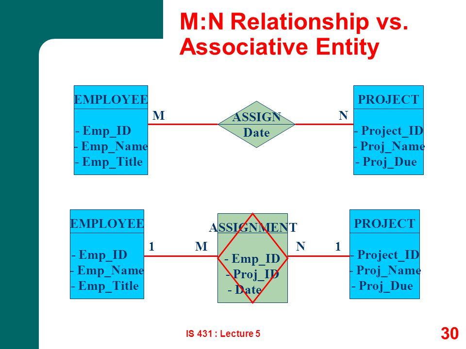 M:N Relationship vs. Associative Entity