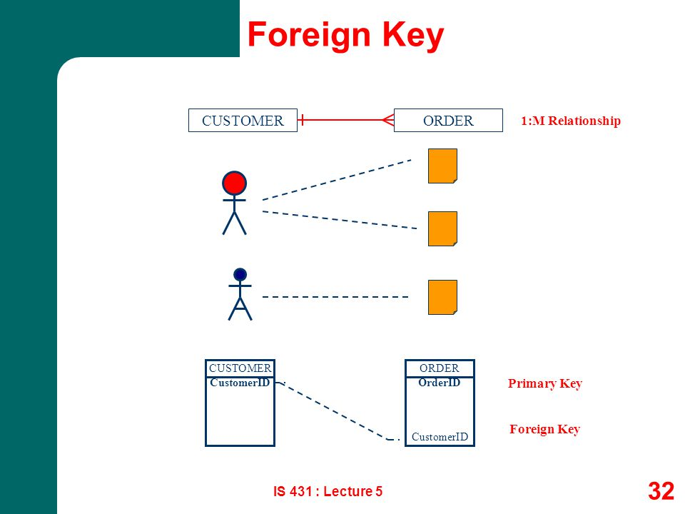 Foreign Key CUSTOMER ORDER 1:M Relationship Primary Key Foreign Key