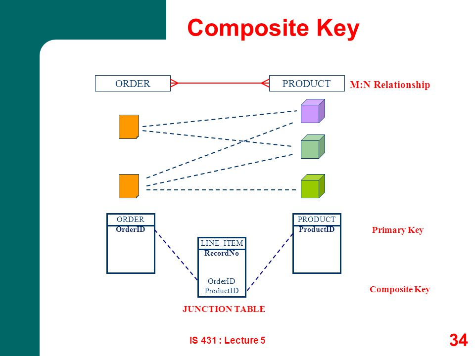 Composite Key ORDER PRODUCT M:N Relationship Primary Key Composite Key