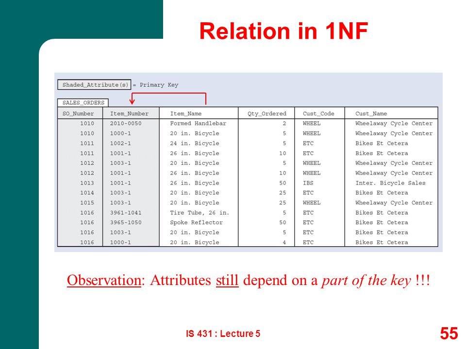 Relation in 1NF Observation: Attributes still depend on a part of the key !!! IS 431 : Lecture 5