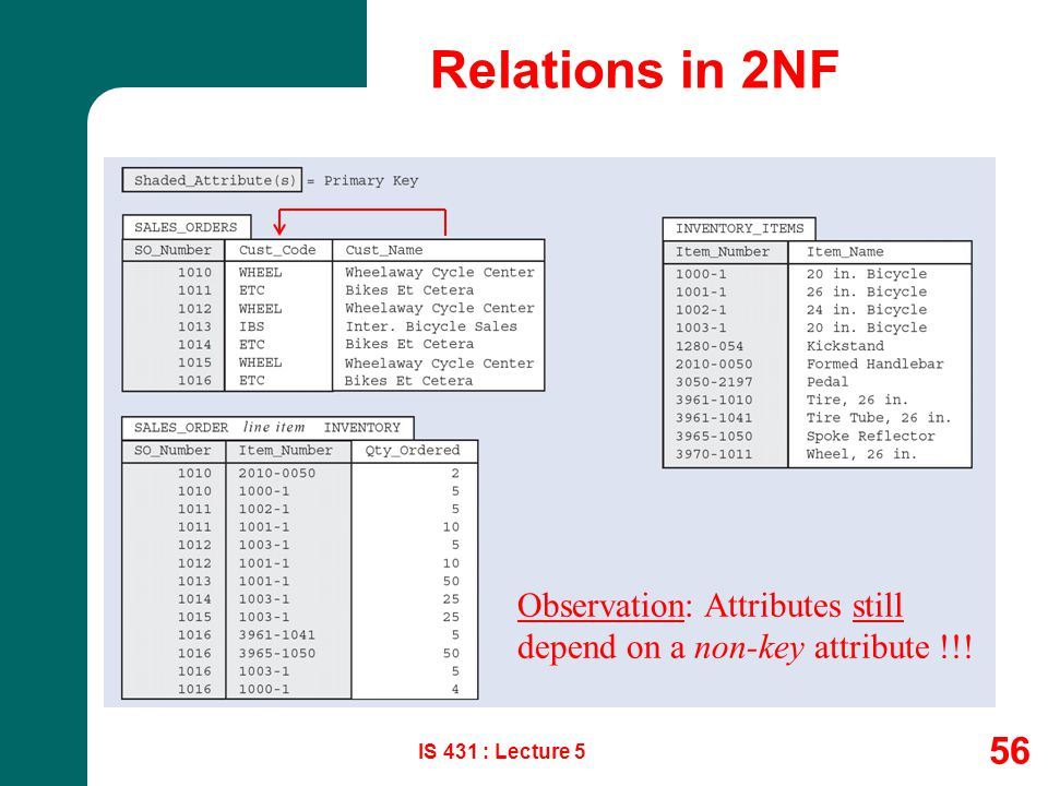 Relations in 2NF Observation: Attributes still depend on a non-key attribute !!! IS 431 : Lecture 5