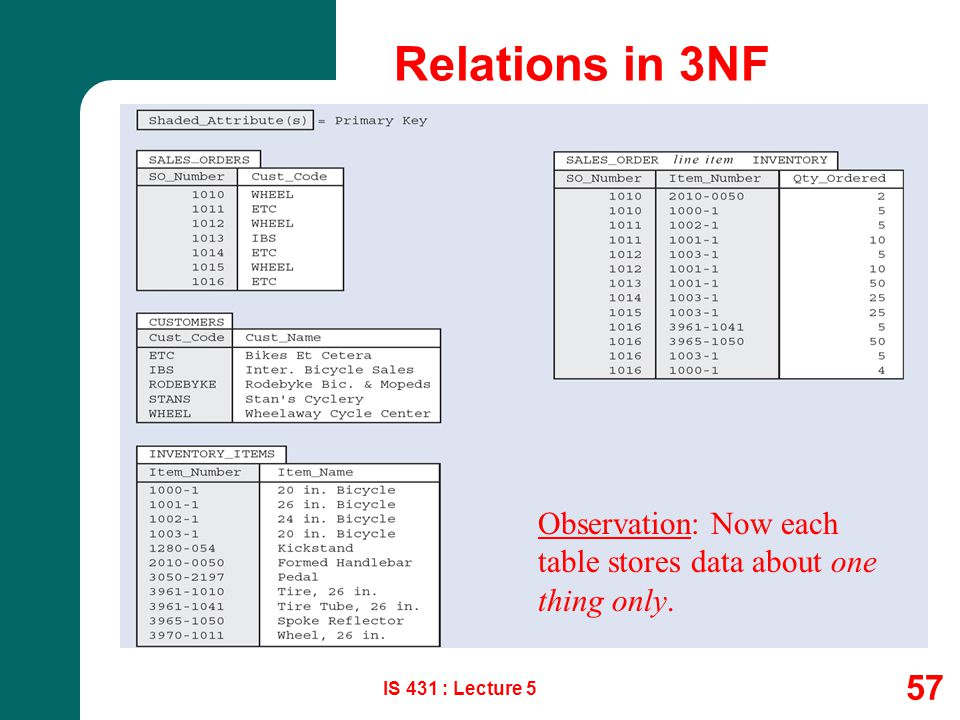 Relations in 3NF Observation: Now each table stores data about one thing only. IS 431 : Lecture 5