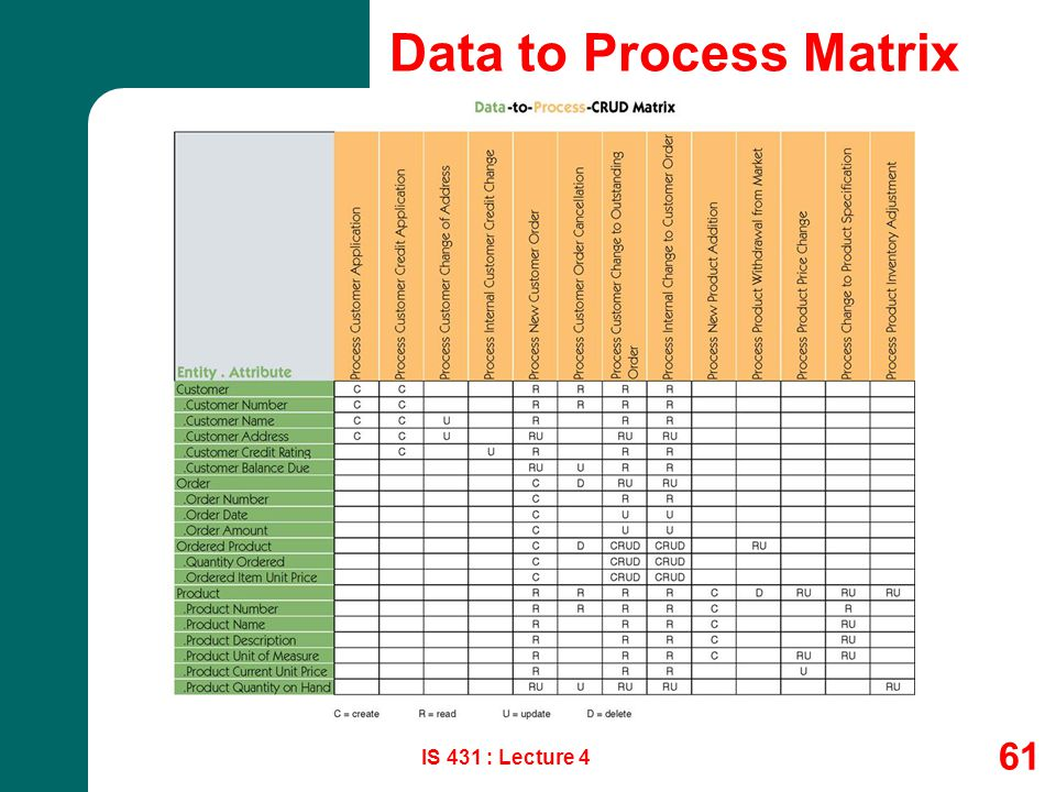 Data to Process Matrix No additional notes. IS 431 : Lecture 4