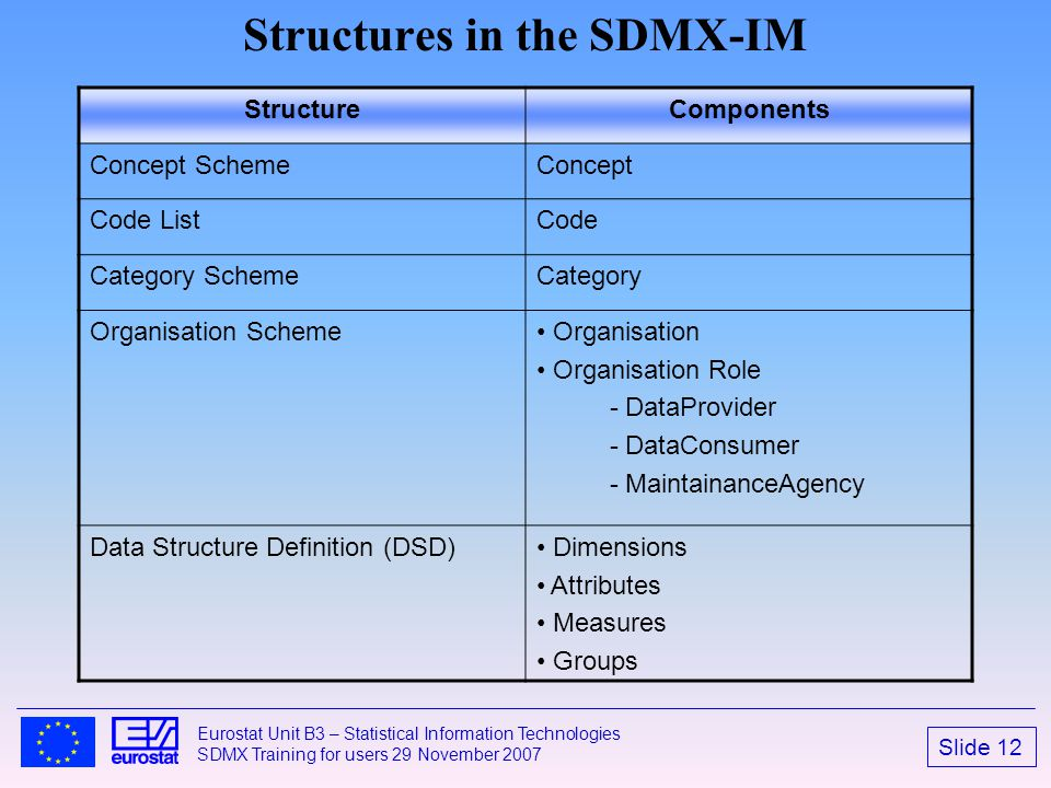 Structures in the SDMX-IM