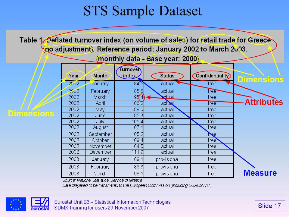 STS Sample Dataset Dimensions Attributes Dimensions Measure