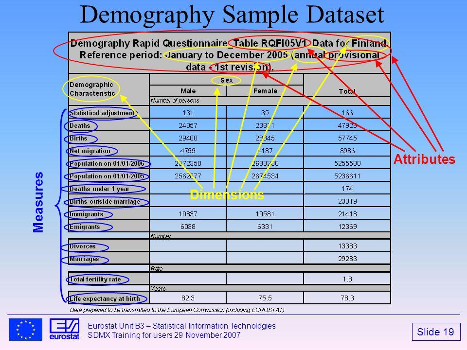 Demography Sample Dataset
