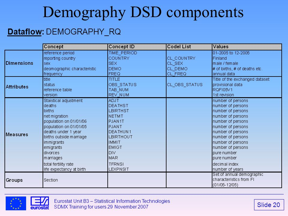 Demography DSD components