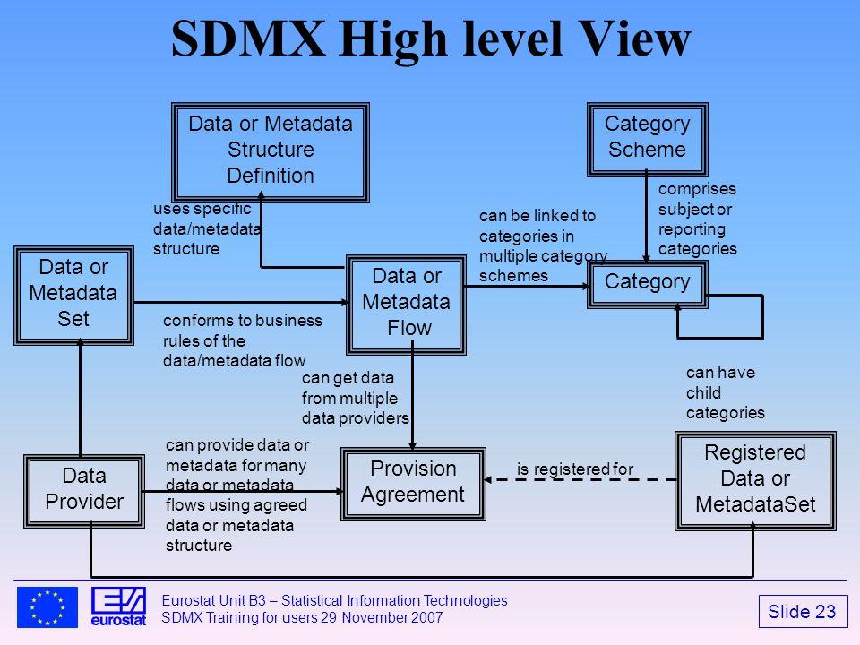 SDMX High level View CategoryScheme