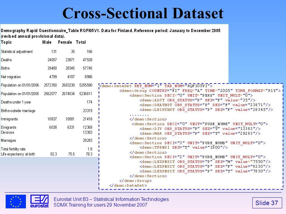 Cross-Sectional Dataset