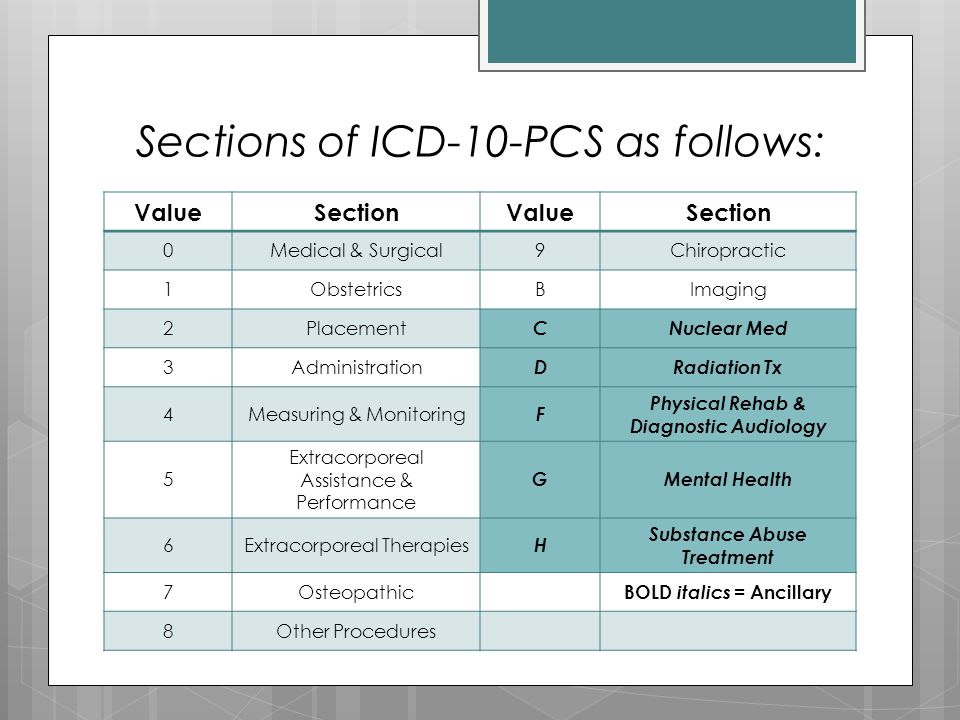 Sections of ICD-10-PCS as follows: