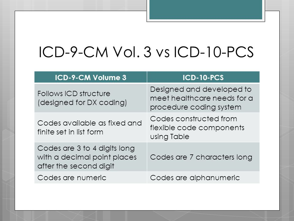 ICD-9-CM Vol. 3 vs ICD-10-PCS
