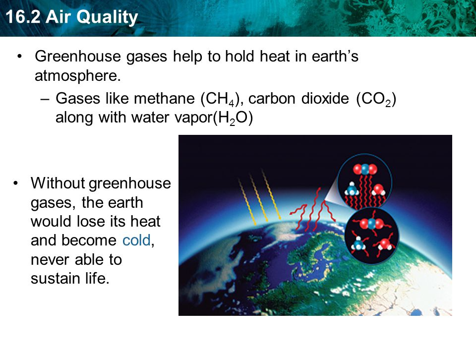 Greenhouse gases help to hold heat in earth's atmosphere.