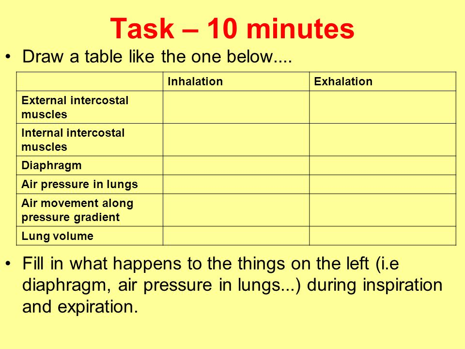 Task – 10 minutes Draw a table like the one below....