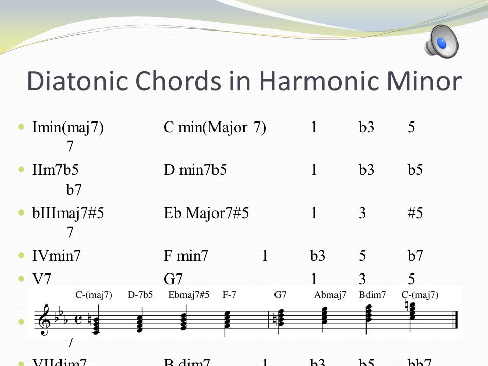 Diatonic Chords in Harmonic Minor