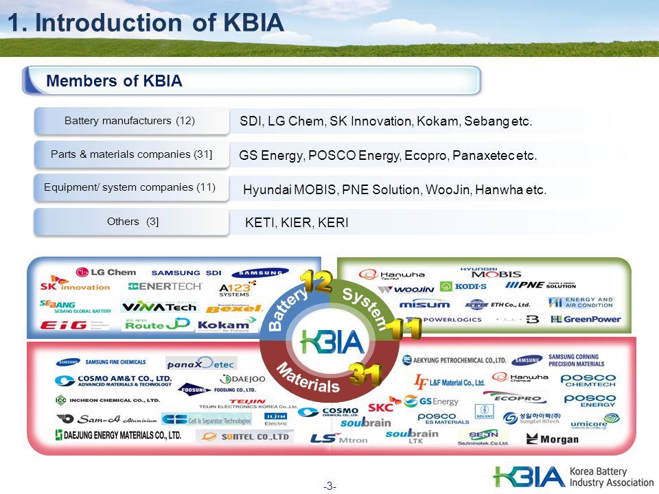 1. Introduction of KBIA Members of KBIA Battery System Materials